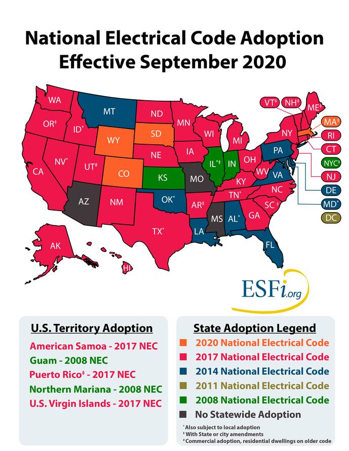 NEC Adoption, September 2020
