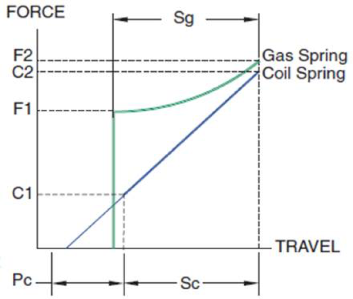 Gas Spring v Coil Spring Force and Travel