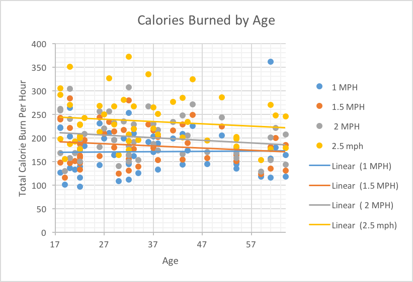 Calories Burned at a Treadmill Desk (by Age)