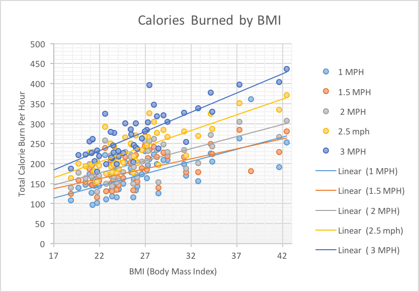 Calories Burned at a Treadmill Desk (by BMI)