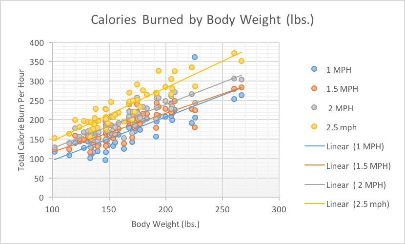 Calories Burned at a Treadmill Desk (by User Weight)