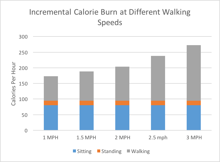 Incremental Calorie Burn for Standing Desks and Treadmill Desks